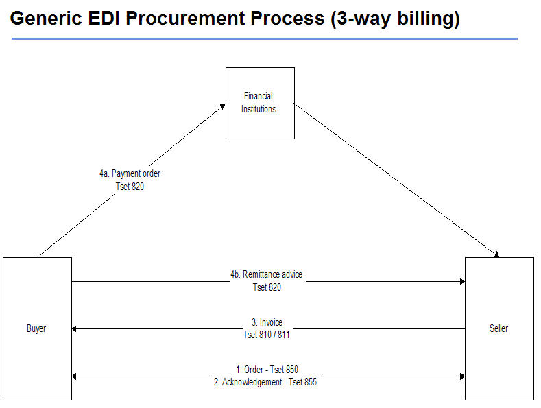 EDI-Generc-3Way-Billing
